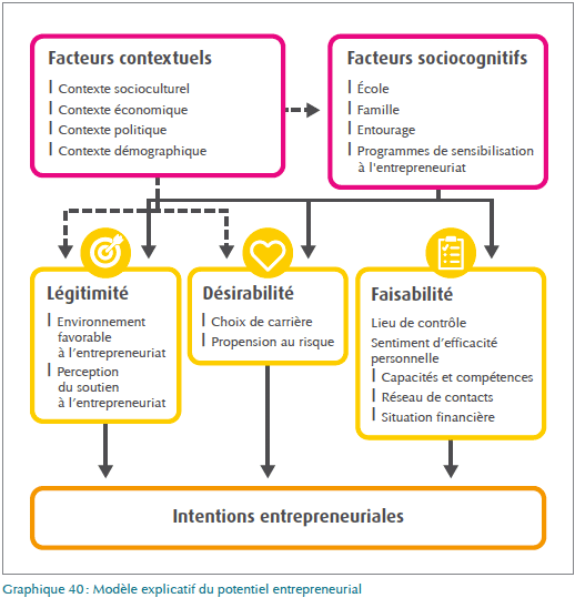 Intentions des entrepreneurs