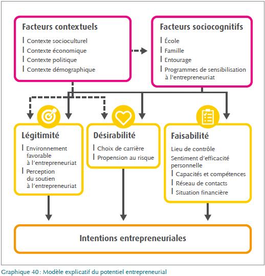 Intentions des entrepreneurs